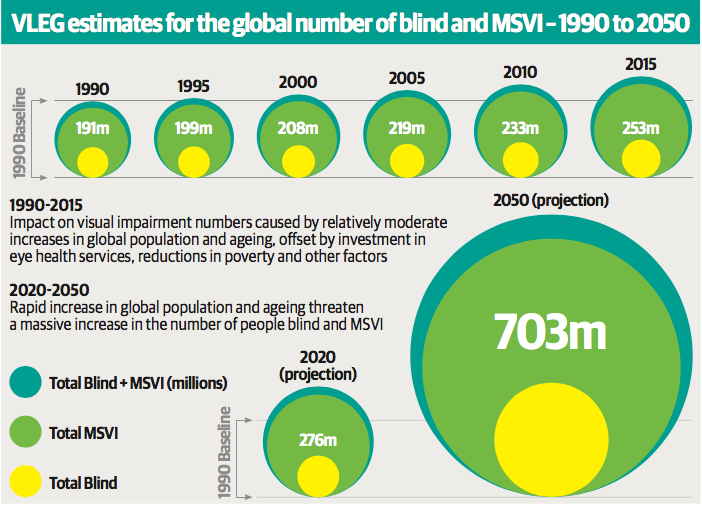 Infographic showing growing number of blind/MSVI people  1990-2015 and projected three-fold increase to 2050