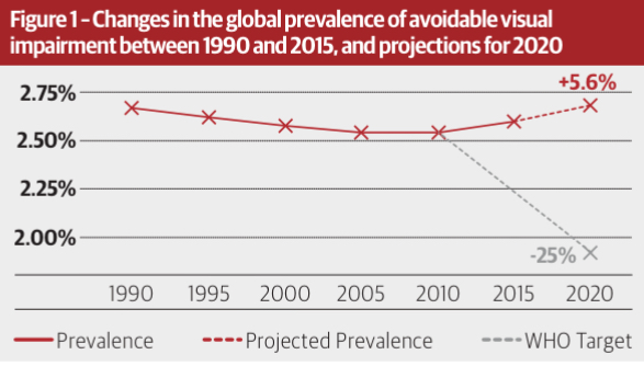 Infographic showing decreasing global prevalance of blindness and mod/severe visual impairment to 1990-2010, then rise 2010-2020